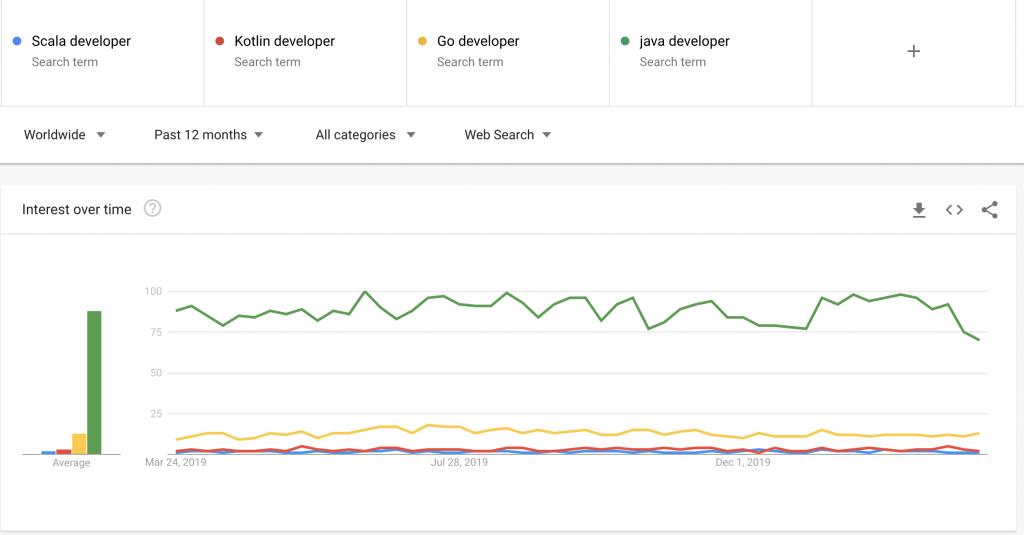 java developer popularity